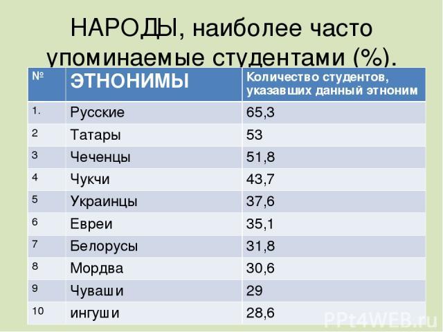 НАРОДЫ, наиболее часто упоминаемые студентами (%). № ЭТНОНИМЫ Количество студентов, указавших данный этноним 1. Русские 65,3 2 Татары 53 3 Чеченцы 51,8 4 Чукчи 43,7 5 Украинцы 37,6 6 Евреи 35,1 7 Белорусы 31,8 8 Мордва 30,6 9 Чуваши 29 10 ингуши 28,6