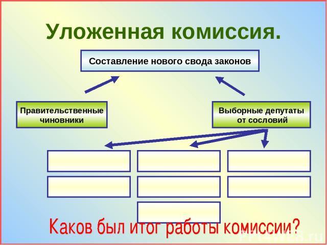 Уложенная комиссия. Составление нового свода законов Правительственные чиновники Выборные депутаты от сословий