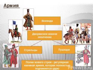 Армия Воевода Полки нового строя - регулярная наемная армия, которая полностью п
