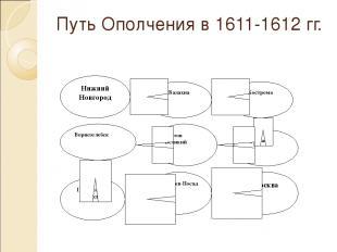 Путь Ополчения в 1611-1612 гг. Нижний Новгород Балахна Кострома Ярославль Ростов