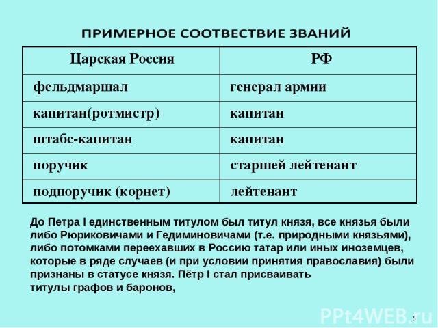До Петра I единственным титулом был титулкнязя, все князья были либо Рюриковичами и Гедиминовичами (т.е. природными князьями), либо потомками переехавших в Россию татар или иных иноземцев, которые в ряде случаев (и при условии принятия православия)…