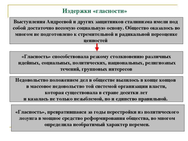 Издержки «гласности» Выступления Андреевой и других защитников сталинизма имели под собой достаточно весомую социальную основу. Общество оказалось во многом не подготовлено к стремительной и радикальной переоценке ценностей «Гласность» способствовал…