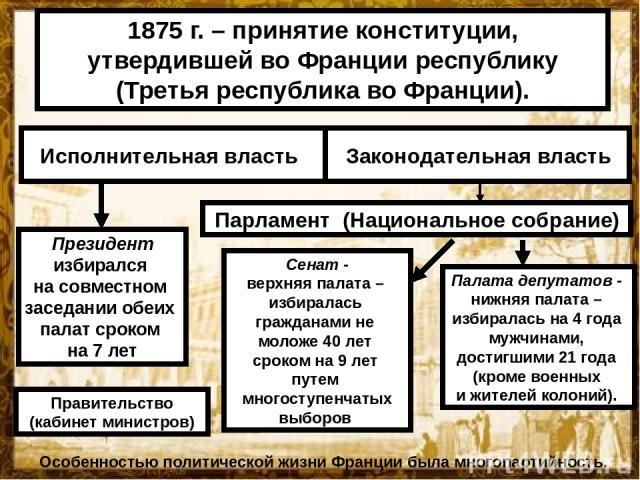 1875 г. – принятие конституции, утвердившей во Франции республику (Третья республика во Франции). Президент избирался на совместном заседании обеих палат сроком на 7 лет Правительство (кабинет министров) Парламент (Национальное собрание) Палата депу…