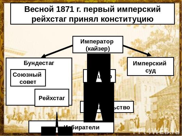 Весной 1871 г. первый имперский рейхстаг принял конституцию Император (кайзер) Канцлер Имперский суд Правительство Избиратели Бундестаг Союзный совет Рейхстаг