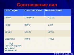 Соотношение сил Силы сторон Советская армия Немецкая армия Пехота 1 300 000 900