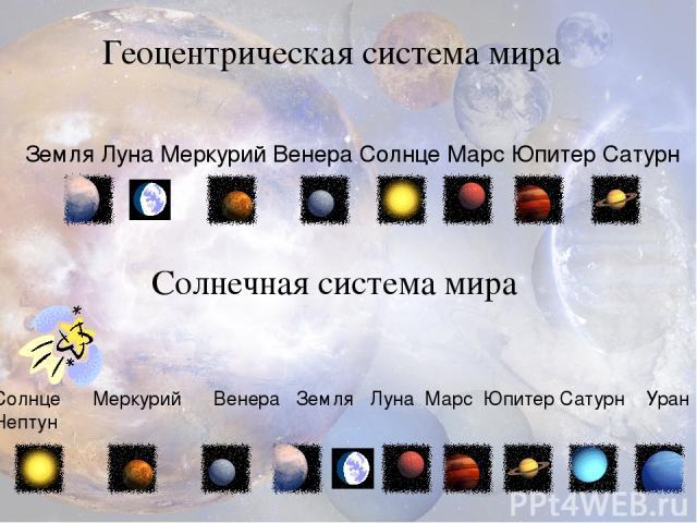 Земля Луна Меркурий Венера Солнце Марс Юпитер Сатурн Солнце Меркурий Венера Земля Луна Марс Юпитер Сатурн Уран Нептун Геоцентрическая система мира Солнечная система мира