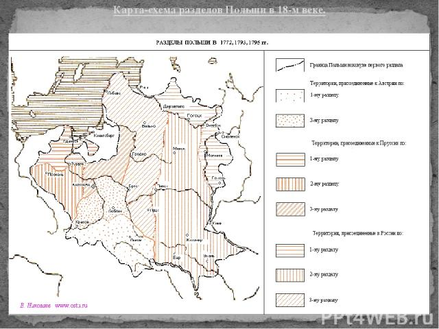 Карта-схема разделов Польши в 18-м веке.