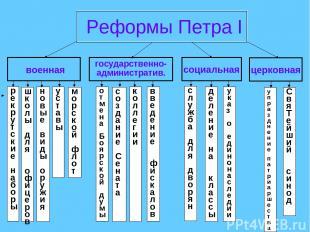 Реформы Петра I военная социальная церковная государственно- административ. рекр