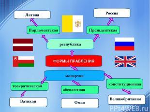ФОРМЫ ПРАВЛЕНИЯ республика Латвия Россия конституционная монархия Парламентская