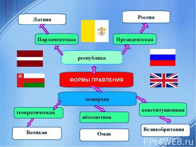 ФОРМЫ ПРАВЛЕНИЯ республика Латвия Россия конституционная монархия Парламентская Президентская Оман абсолютная Великобритания теократическая Ватикан