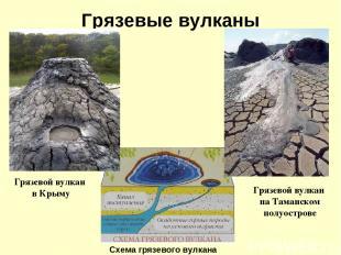 Грязевые вулканы Схема грязевого вулкана Грязевой вулкан в Крыму Грязевой вулкан