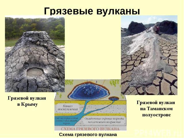 Грязевые вулканы Схема грязевого вулкана Грязевой вулкан в Крыму Грязевой вулкан на Таманском полуострове