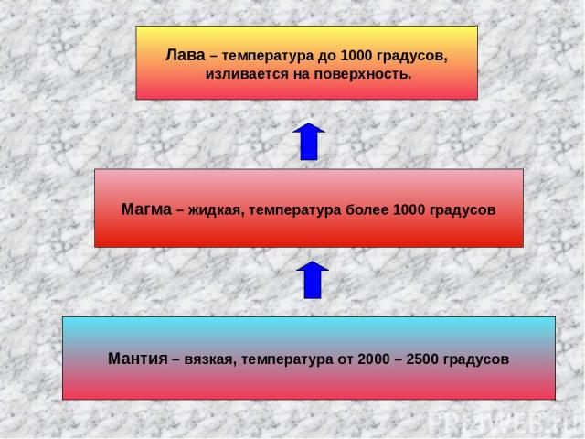 Мантия – вязкая, температура от 2000 – 2500 градусов Магма – жидкая, температура более 1000 градусов Лава – температура до 1000 градусов, изливается на поверхность.