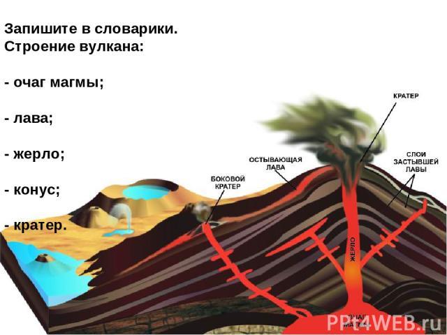 Запишите в словарики. Строение вулкана: - очаг магмы; - лава; - жерло; - конус; - кратер.