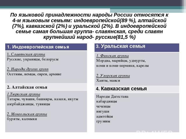 По языковой принадлежности народы России относятся к 4-м языковым семьям: индоевропейской(89 %), алтайской (7%), кавказской (2%) и уральской (2%). В индоевропейской семье самая большая группа- славянская, среди славян крупнейший народ- русские(81,5 …