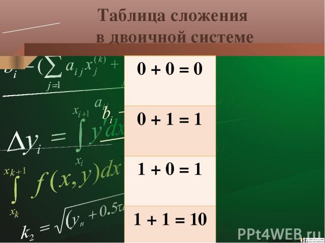Вычитание в двоичной и десятичной СС Вычитание из большего меньшее: + 1 0.01010обр 0.01010пр 10102 0.01010обр 0.01010пр 0.10102 - Шишкина А.И.