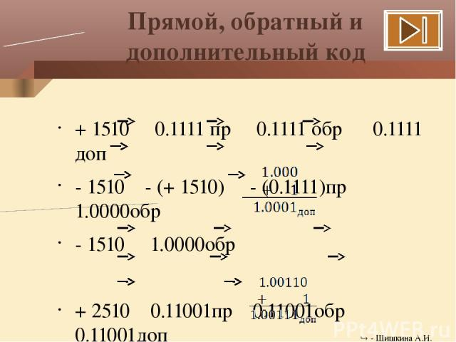 Прямой, обратный и дополнительный код + 1510 0.1111 пр 0.1111 обр 0.1111 доп - 1510 - (+ 1510) - (0.1111)пр 1.0000обр - 1510 1.0000обр + 2510 0.11001пр 0.11001обр 0.11001доп - 2510 - (+2510) - (0.11001)пр 1.00110обр - 2510 1.00110обр - Шишкина А.И.