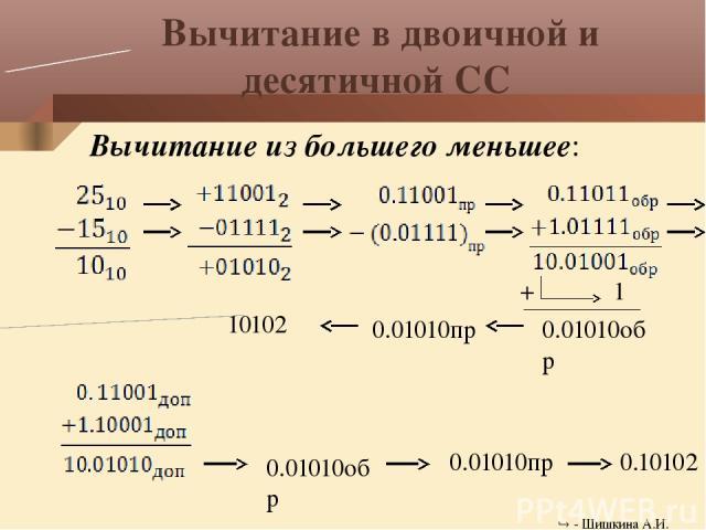 Оглавление Перевод числа 1510 в двоичную СС Перевод числа 2510 в двоичную СС Сложение в двоичной и десятичной СС Вычитание в двоичной и десятичной СС Умножение в двоичной и десятичной СС Деление в двоичной и десятичной СС Самостоятельная работа - Ши…