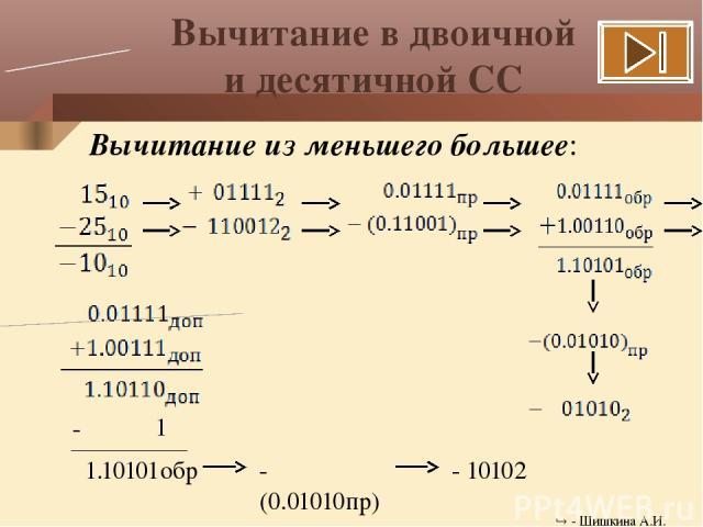 Вычитание в двоичной и десятичной СС Вычитание из меньшего большее: 1 - (0.01010пр) - 10102 - 1.10101обр - Шишкина А.И.