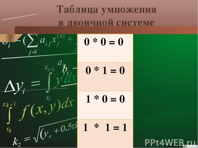 Умножение в двоичной и десятичной СС Проверка: 1011101112 = 1* 28 + 0* 27 + 1* 26 + 1* 25 + 1* 24 + 0* 23 + 1* 22 + 1* 21 + 1* 20 = 37510 = + + 1р – 1р = 0р – сдвига нет 101101112 4р – 1р = 3р – сдвиг на 3р влево 5р – 1р = 4р – сдвиг на 4р влево - Ш…