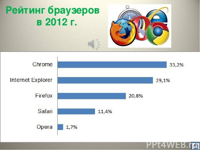 Рейтинг браузеров в 2012 г.