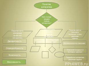 • Дискретность (прерывность, раздельность) – алгоритм должен представлять процес