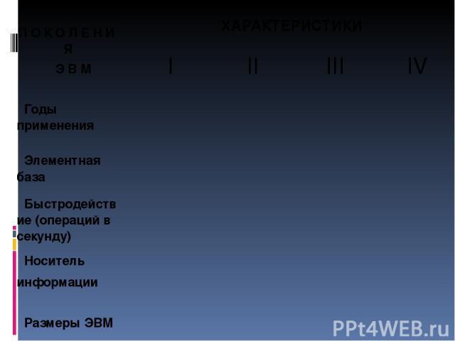 П О К О Л Е Н И Я Э В М ХАРАКТЕРИСТИКИ I II III IV Годы применения Элементнаябаза Быстродействие (операций в секунду) Носитель информации Размеры ЭВМ