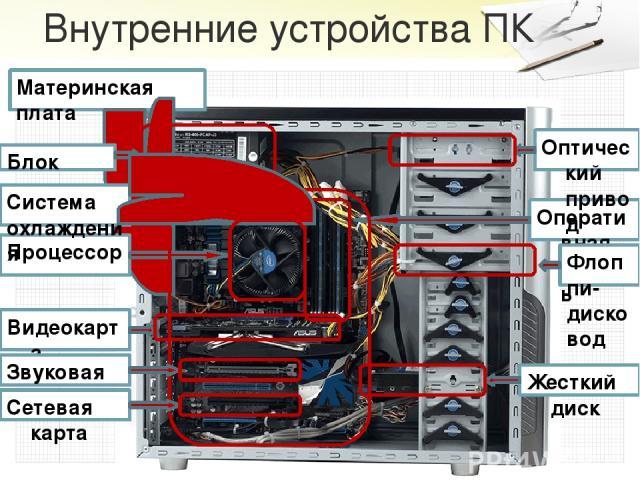 Видеоадаптер - видеокарта Видеокарта(такжевидеоадаптер,графический адаптер, графическая плата,графическая карта,графический ускоритель) —электронноеустройство, преобразующее графический образ, хранящийся, как содержимое памяти компьютера(ил…