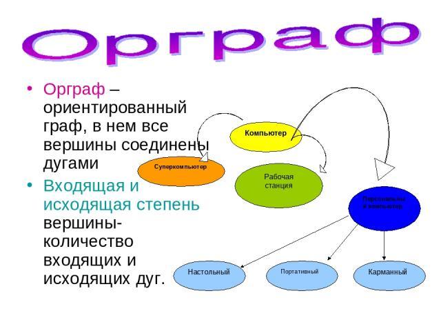 Орграф – ориентированный граф, в нем все вершины соединены дугами Входящая и исходящая степень вершины- количество входящих и исходящих дуг.