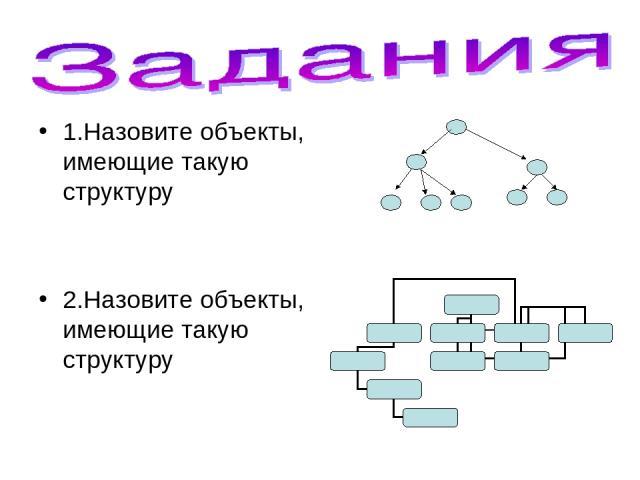 1.Назовите объекты, имеющие такую структуру 2.Назовите объекты, имеющие такую структуру