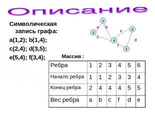 Символическая запись графа: a(1,2); b(1,4); c(2,4); d(3,5); e(5,4); f(3,4); Масс