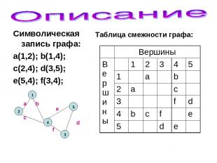 Символическая запись графа: a(1,2); b(1,4); c(2,4); d(3,5); e(5,4); f(3,4); 2 1