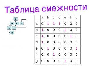a b c d e f g a 0 1 1 1 0 0 0 b 1 0 0 0 1 0 0 c 1 0 0 0 0 1 0 d 1 0 0 0 0 0 0 e