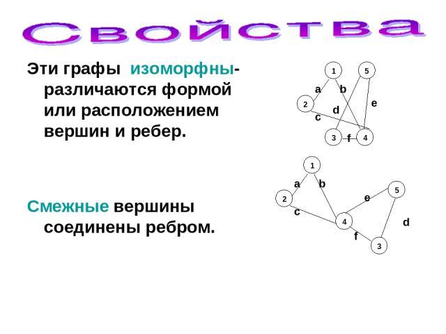 Эти графы изоморфны- различаются формой или расположением вершин и ребер. Смежные вершины соединены ребром. 2 1 3 5 4 a f d c b е