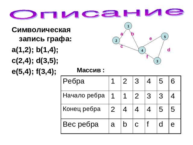 Символическая запись графа: a(1,2); b(1,4); c(2,4); d(3,5); e(5,4); f(3,4); Массив : Ребра 1 2 3 4 5 6 Начало ребра 1 1 2 3 3 4 Конец ребра 2 4 4 4 5 5 Вес ребра a b c f d e