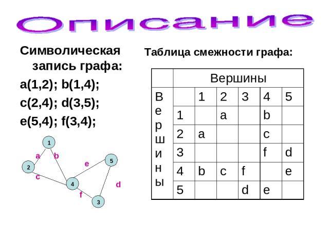 Символическая запись графа: a(1,2); b(1,4); c(2,4); d(3,5); e(5,4); f(3,4); 2 1 3 5 4 a f d c b е Таблица смежности графа: Вершины В е рши ны 1 2 3 4 5 1 a b 2 a c 3 f d 4 b c f e 5 d e