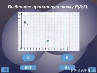 Выберите правильную точку F(5;2). F НЕТ F ДА F F