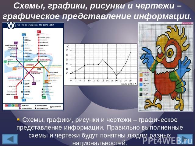 Схемы, графики, рисунки и чертежи – графическое представление информации. Правильно выполненные схемы и чертежи будут понятны людям разных национальностей. Схемы, графики, рисунки и чертежи – графическое представление информации.