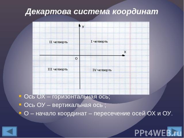 Ось ОХ – горизонтальная ось; Ось ОУ – вертикальная ось ; О – начало координат – пересечение осей ОХ и ОУ. Декартова система координат