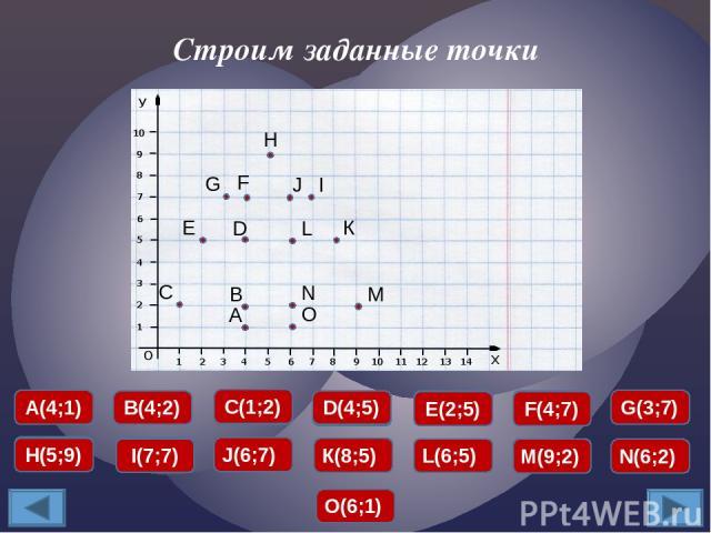 Строим заданные точки А(4;1) А(4;1) В(4;2) В(4;2) С(1;2) С(1;2) D(4;5) D(4;5) Е(2;5) Е(2;5) F(4;7) F(4;7) G(3;7) G(3;7) Н(5;9) Н(5;9) I(7;7) I(7;7) J(6;7) J(6;7) К(8;5) К(8;5) L(6;5) L(6;5) М(9;2) М(9;2) N(6;2) N(6;2) О(6;1) О(6;1) А Н В С D Е F G I…