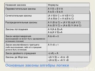 Основные законы алгебры логики Названия законов Формулы Переместительные законы