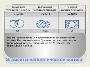 Элементы математической логики Пример: Высказывание (А и В) истинно, если оба вы