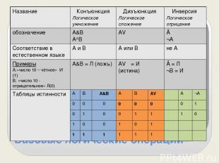Базовые логические операции Название Конъюнкция Логическое умножение Дизъюнкция
