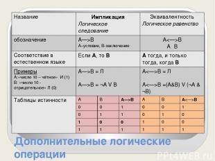 Дополнительные логические операции Название Импликация Логическое следование Экв