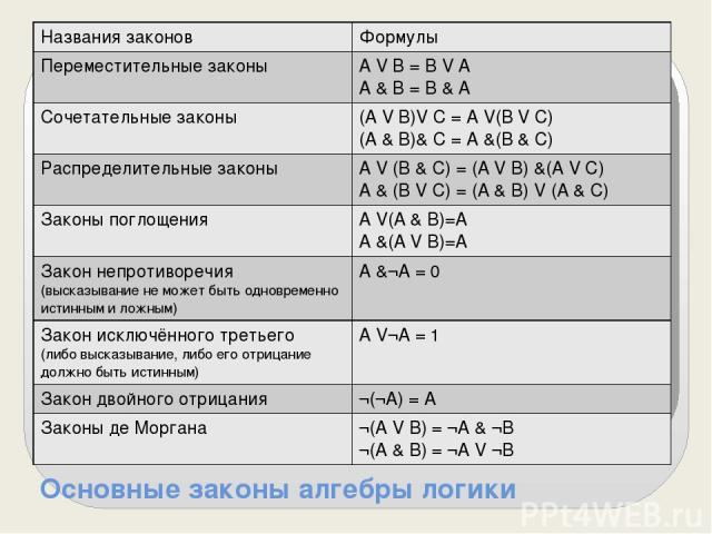 Основные законы алгебры логики Названия законов Формулы Переместительные законы A V B = BV A A & B = B & A Сочетательные законы (A V B)V C = A V(B V C) (A & B)&C = A &(B & C) Распределительные законы A V (B & C) = (A V B) &(A V C) A & (B V C) = (A& …
