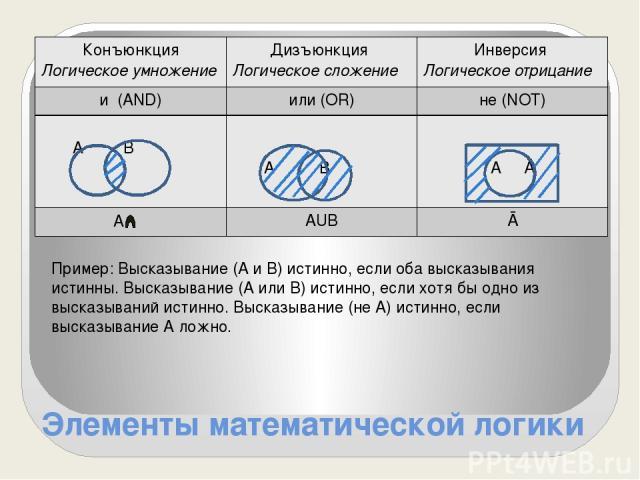 Элементы математической логики Пример: Высказывание (А и В) истинно, если оба высказывания истинны. Высказывание (А или В) истинно, если хотя бы одно из высказываний истинно. Высказывание (не А) истинно, если высказывание А ложно. Конъюнкция Логичес…