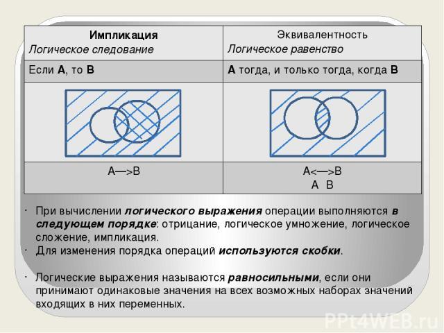 При вычислении логического выражения операции выполняются в следующем порядке: отрицание, логическое умножение, логическое сложение, импликация. Для изменения порядка операций используются скобки. Логические выражения называются равносильными, если …