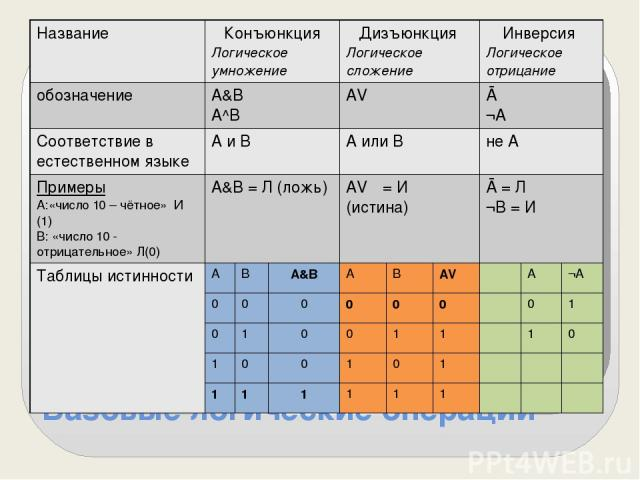 Базовые логические операции Название Конъюнкция Логическое умножение Дизъюнкция Логическое сложение Инверсия Логическое отрицание обозначение А&B А^В AVΒ Ā ¬A Соответствие в естественномязыке А и В А или В не А Примеры А:«число 10 – чётное» И (1) В:…
