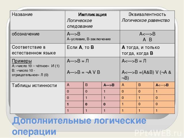 Дополнительные логические операции Название Импликация Логическое следование Эквивалентность Логическое равенство обозначение A—>B А–условие, В-заключение AB AΞB Соответствие в естественномязыке ЕслиА,тоВ Атогда, и толькотогда, когдаВ Примеры А:«чис…