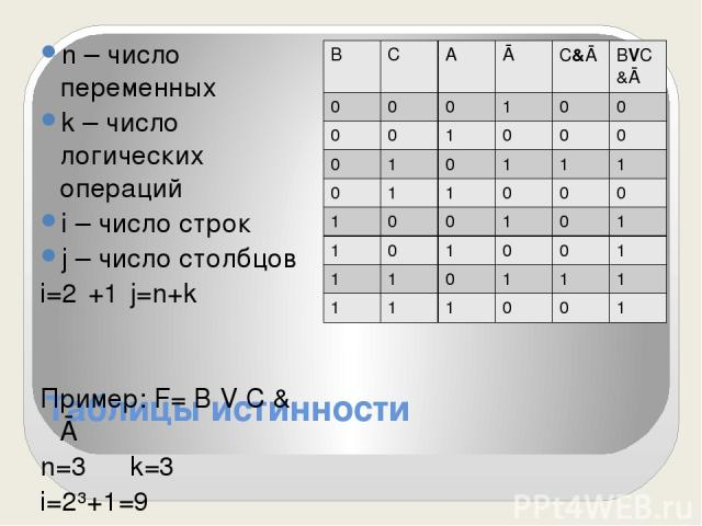 Таблицы истинности n – число переменных k – число логических операций i – число строк j – число столбцов i=2ⁿ+1 j=n+k Пример: F= В V С & Ā n=3 k=3 i=2³+1=9 j=3+3=6 В С А Ā С&Ā ВVС&Ā 0 0 0 1 0 0 0 0 1 0 0 0 0 1 0 1 1 1 0 1 1 0 0 0 1 0 0 1 0 1 1 0 1 0…